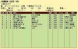 第6S:4月3週 泥@リグニファイ 競争成績