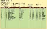 第6S:4月1週 産経大阪杯 競争成績