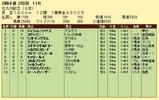 第9S:07月3週 北九州記念 競争成績