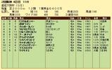 第12S:04月1週 産経大阪杯 成績