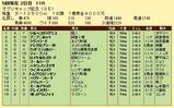 第13S:04月4週 オグリキャップ記念 成績