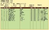第5S:7月1週 ラジオたんぱ賞 競争成績