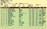 第7S:6月2週 名古屋優駿 競争成績