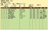 第5S:12月3週 中日新聞杯 競争成績