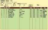 第15S:05月1週 兵庫チャンピオンシップ 成績