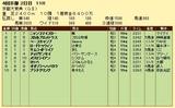 第4S:10月2週 京都大賞典 競争成績