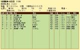 第10S:12月4週 阪神牝馬S 競争成績
