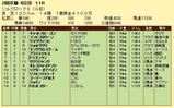 第14S:02月2週 シルクロードS 成績