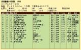 第16S:02月4週 エンプレス杯 成績