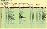 第8S:3月4週 ダイオライト記念 競争成績