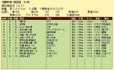 第6S:3月5週 高松宮記念 競争成績
