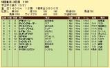 第6S:11月3週 京王杯2歳S 競争成績