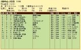 第10S:03月1週 中山記念 競争成績