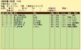 第14S:02月1週 京都牝馬S 成績