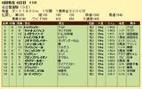 第11S:06月2週 名古屋優駿 競争成績