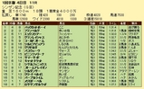 第11S:01月2週 シンザン記念 競争成績
