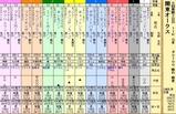 第11S:05月4週 関東オークス 出馬表