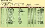 第13S:05月3週 京王杯スプリングC 成績