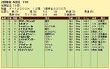第10S:02月2週 佐賀記念 競争成績