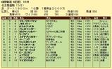 第10S:06月2週 名古屋優駿 競争成績