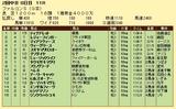 第10S:06月3週 ファルコンS 競争成績
