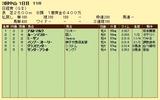 第11S:03月5週 日経賞 競争成績