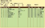 第12S:09月2週 小倉2歳S 成績