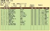 第10S:10月1週 札幌2歳S 競争成績
