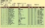 第14S:05月4週 関東オークス 成績