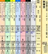 第6S:10月3週 秋華賞 出馬表