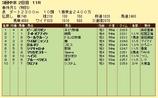 第10S:12月2週 泥@ウールヴルーン 競争成績