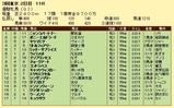 第15S:05月4週 優駿牝馬S 成績
