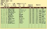 第10S:06月1週 金鯱賞 競争成績