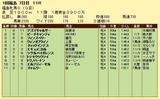 第13S:04月4週 福島牝馬S 成績