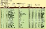第12S:06月1週 金鯱賞 成績