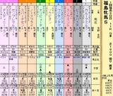 第9S:04月4週 福島牝馬S 出馬表