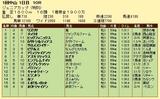 第11S:01月1週 泥@サロメスライサー 競争成績