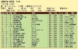 第13S:06月3週 CBC賞 成績