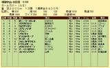 第6S:9月5週 オールカマー 競争成績