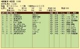 第9S:10月3週 府中牝馬S 競争成績