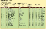 第14S:07月2週 プロキオンS 成績