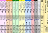 第10S:12月1週 ジャパンカップダート 出馬表