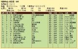 第10S:12月5週 有馬記念 競争成績