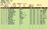 第16S:02月1週 東京新聞杯 成績