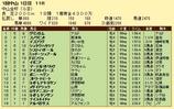 第9S:01月1週 中山金杯 競争成績