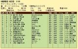 第9S:08月2週 サマーチャンピオン 競争成績
