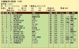 第15S:09月5週 東京盃 成績