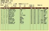第14S:03月2週 名古屋大賞典 成績