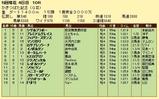 第10S:05月1週 かきつばた記念 競争成績