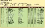 第8S:6月2週 名古屋優駿 競争成績